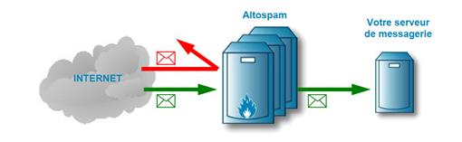 solution anti spam entreprise