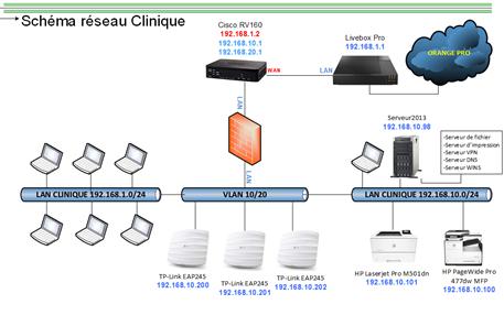 installation d'un vlan (réseau local virtuel)